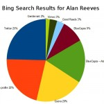 1st-on-google-alan-reeves-26th-week-bing-link-graph