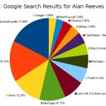 1st-on-google-alan-reeves-26th-week-google-link-graph