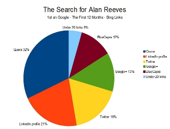 The Search for Alan Reeves - 1st on Google - Bing links