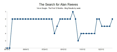 The Search for Alan Reeves - 1st on Google - Bing results by week