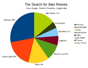 The Search for Alan Reeves - 1st on Google - Google links