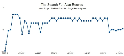 The Search for Alan Reeves - 1st on Google - Google results by week