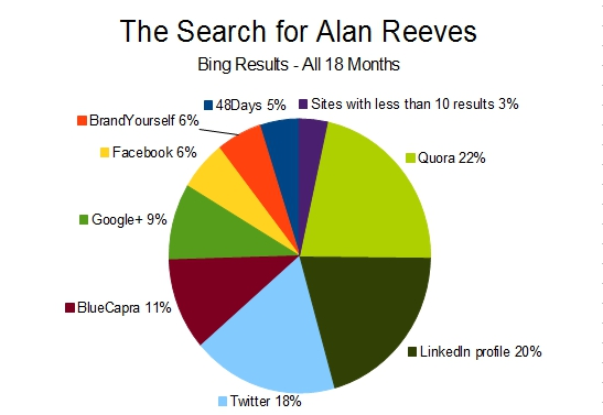 The Search for Alan Reeves - 1st on Google - Bing results by site - All 18 months