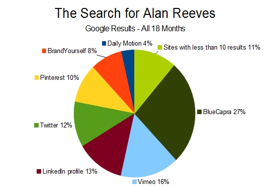 The Search for Alan Reeves - 1st on Google - Google results by site - All 18 months