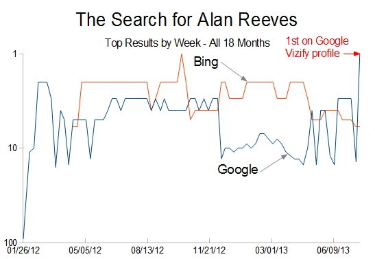 The Search for Alan Reeves - 1st on Google - Top results by week - All 18 months
