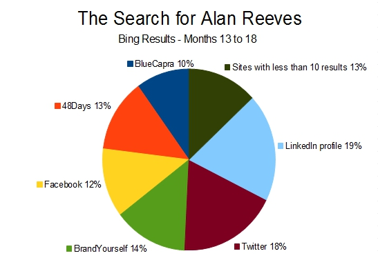 The Search for Alan Reeves - 1st on Google - Months 13 to 18 Bing Search Results