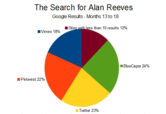 The Search for Alan Reeves - 1st on Google - Months 13 to 18 Google Search Results