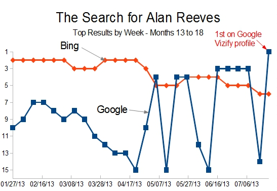 The Search for Alan Reeves - 1st on Google - Months 13 to 18 Top Results by Week