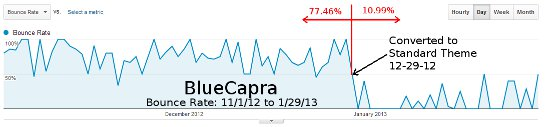 Bounce rate for BlueCapra - Nov 1, 2012 to Jan 29, 2013