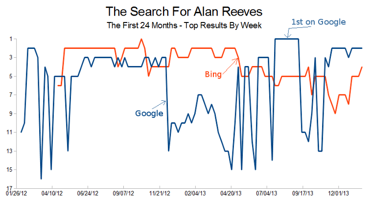 Personal SEO - Getting to 1st on Google - Week 104 - Google and Bing top results by week