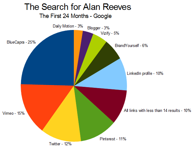 Personal SEO - Getting to 1st on Google - Week 104 - Google results graph