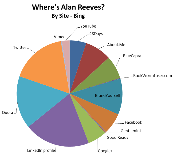 Where's Alan Reeves? – The Final Post - Bing results by site
