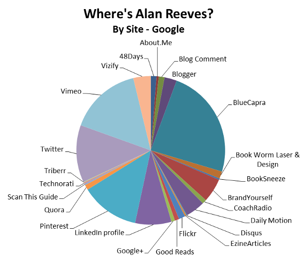 Where's Alan Reeves? – The Final Post - Google results by site