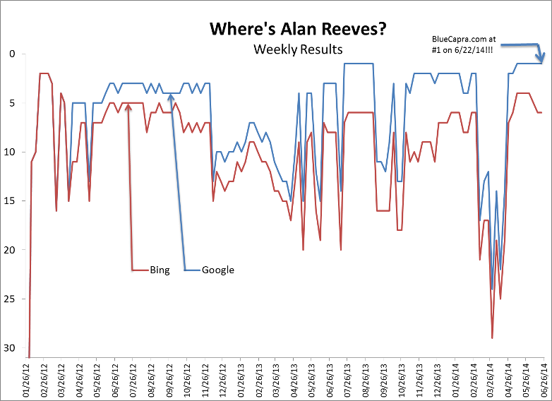 Where's Alan Reeves? – The Final Post - Results by week